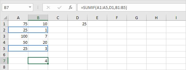 ví dụ 4 hàm sumif