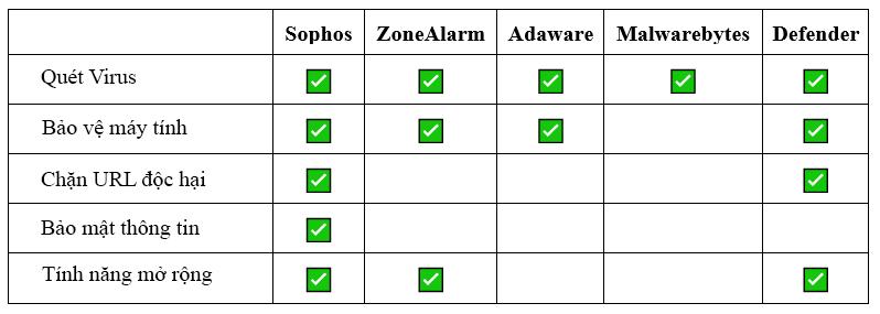 bảng so sánh phần mềm diệt virus 2
