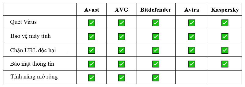 bảng so sánh phần mềm diệt virus